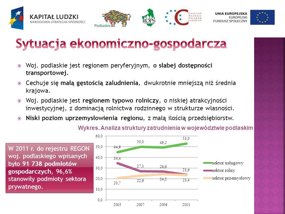 Sytuacja ekonomiczno-gospodarcza