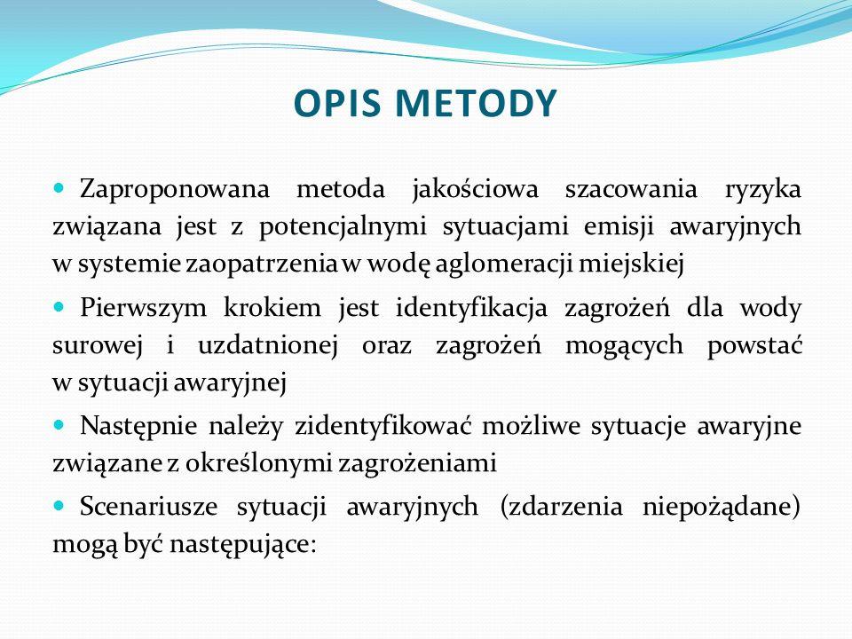 OPIS METODY