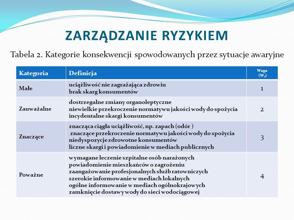 Tabela 2. Kategorie konsekwencji spowodowanych przez sytuacje awaryjne