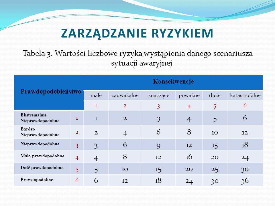 ZARZĄDZANIE RYZYKIEM Tabela 3. Wartości liczbowe ryzyka wystąpienia danego scenariusza sytuacji awaryjnej.