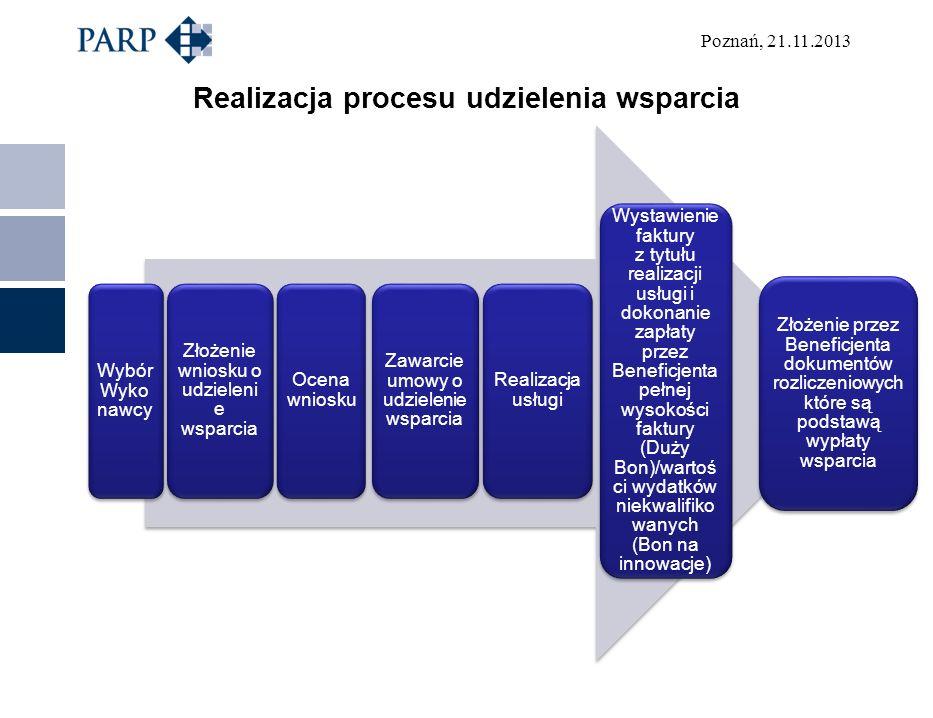 Realizacja procesu udzielenia wsparcia