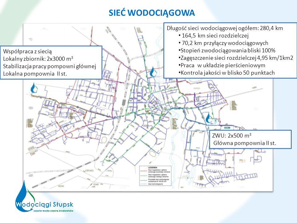 SIEĆ WODOCIĄGOWA Długość sieci wodociągowej ogółem: 280,4 km