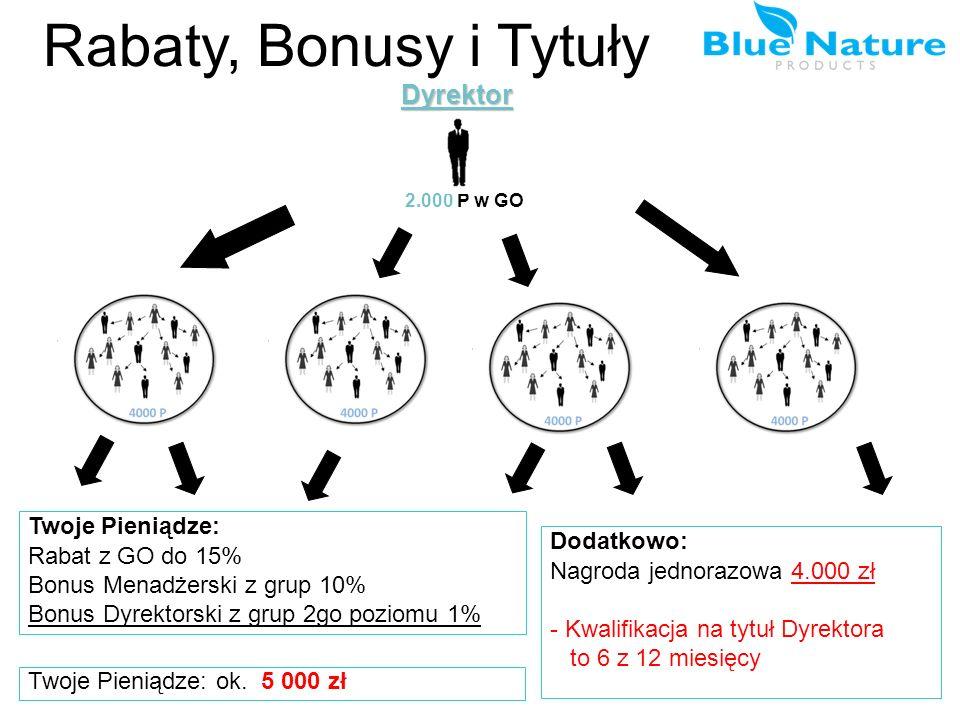 Rabaty, Bonusy i Tytuły Dyrektor Twoje Pieniądze: Rabat z GO do 15%