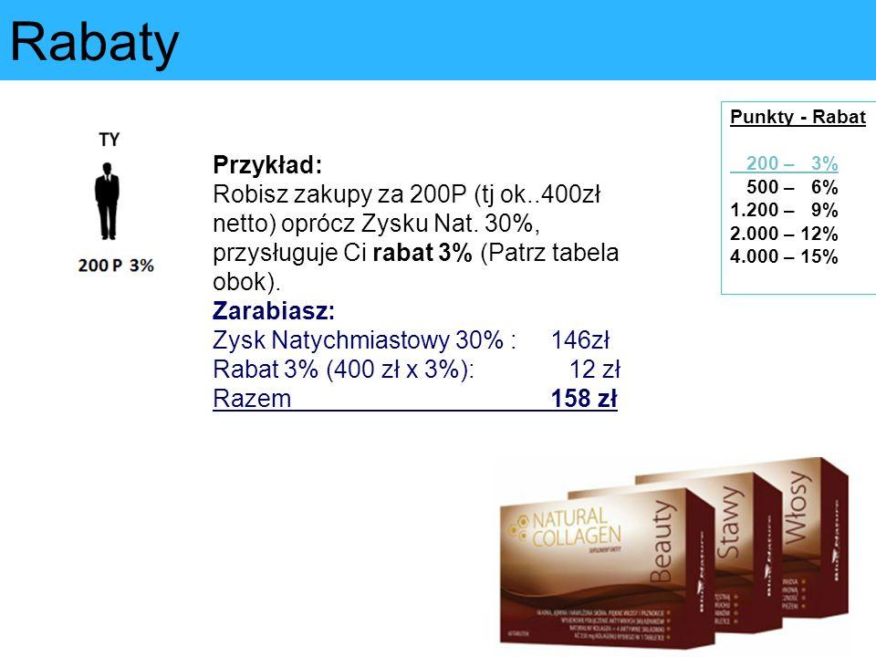 Rabaty Punkty - Rabat 200 – 3% 500 – 6% 1.200 – 9% 2.000 – 12% 4.000 – 15% Przykład:
