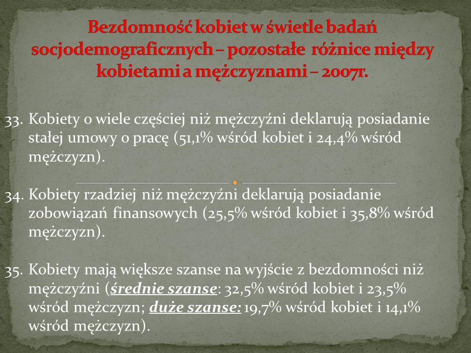 Bezdomność kobiet w świetle badań socjodemograficznych – pozostałe różnice między kobietami a mężczyznami – 2007r.