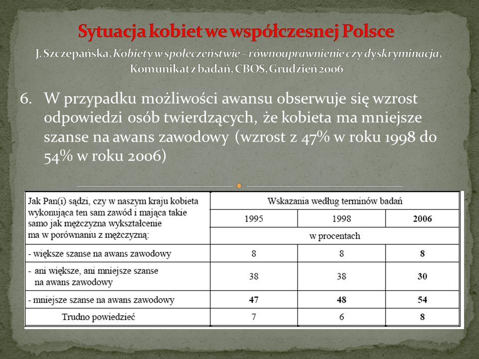 Sytuacja kobiet we współczesnej Polsce J