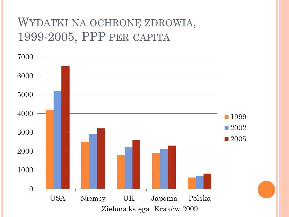 Wydatki na ochronę zdrowia, 1999-2005, PPP per capita