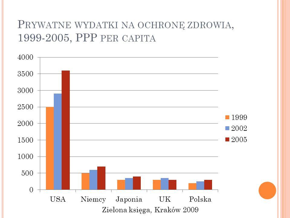 Prywatne wydatki na ochronę zdrowia, 1999-2005, PPP per capita