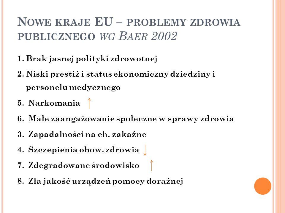 Nowe kraje EU – problemy zdrowia publicznego wg Baer 2002