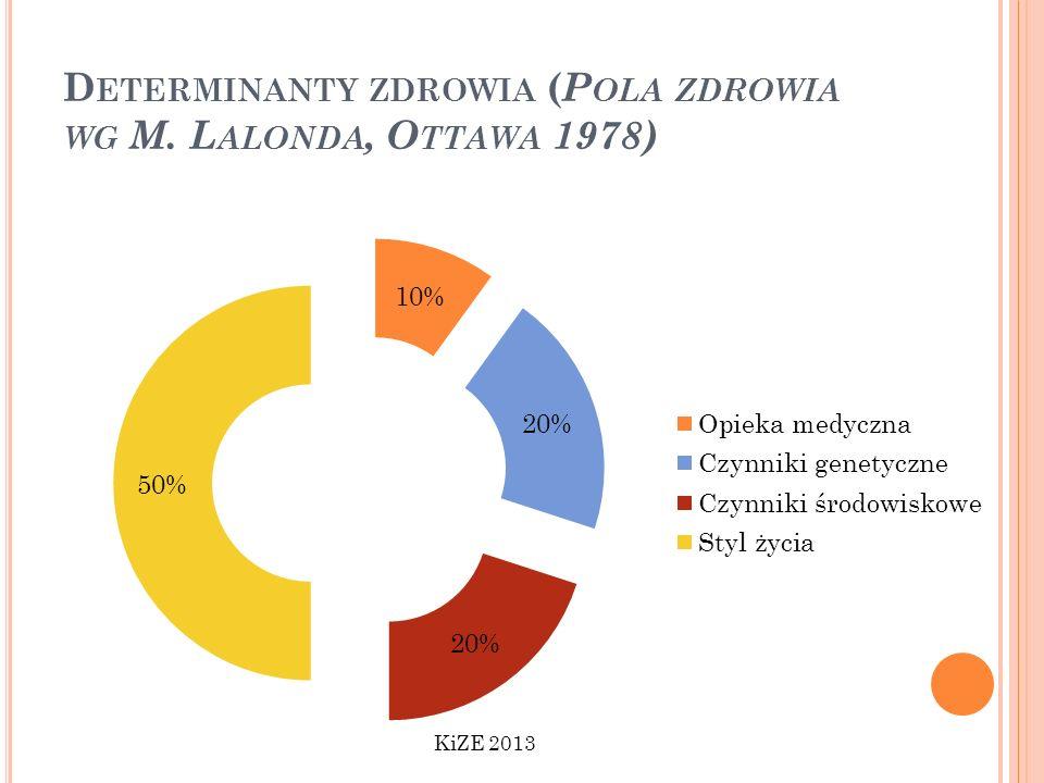 Determinanty zdrowia (Pola zdrowia wg M. Lalonda, Ottawa 1978)