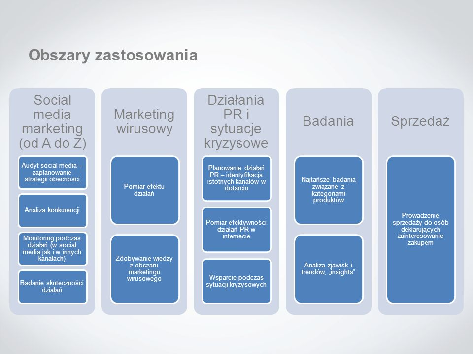 Obszary zastosowania Social media marketing (od A do Z)