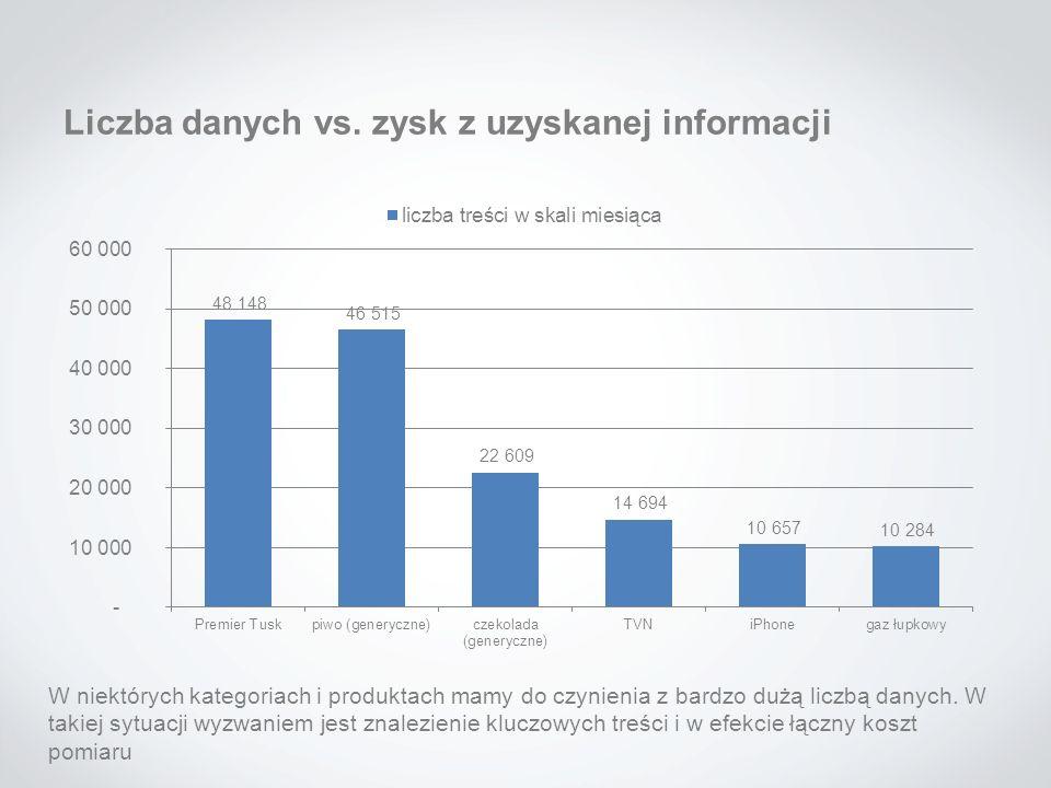 Liczba danych vs. zysk z uzyskanej informacji