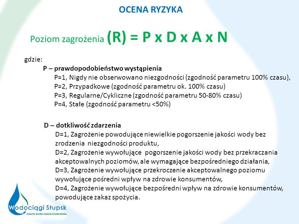 Poziom zagrożenia (R) = P x D x A x N