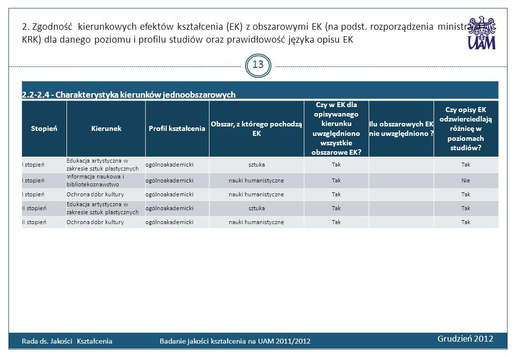 2. Zgodność kierunkowych efektów kształcenia (EK) z obszarowymi EK (na podst. rozporządzenia ministra o KRK) dla danego poziomu i profilu studiów oraz prawidłowość języka opisu EK