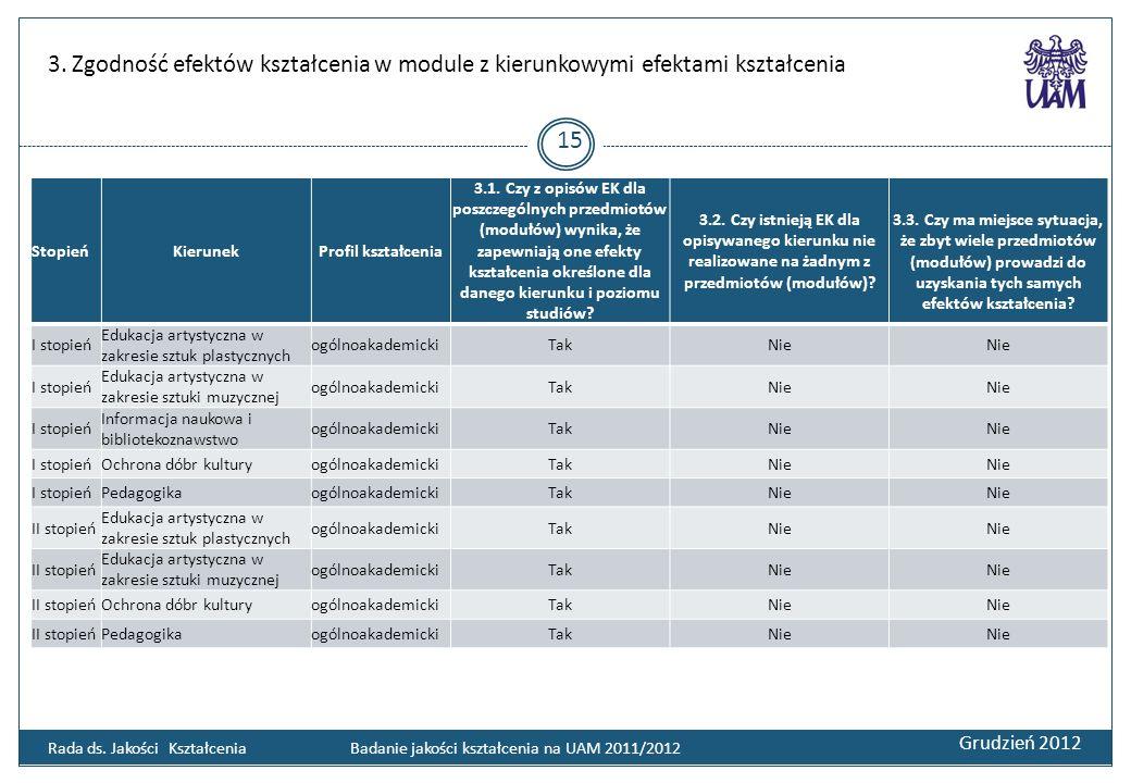 3. Zgodność efektów kształcenia w module z kierunkowymi efektami kształcenia