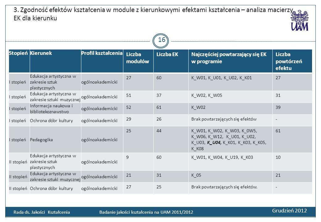 3. Zgodność efektów kształcenia w module z kierunkowymi efektami kształcenia – analiza macierzy EK dla kierunku