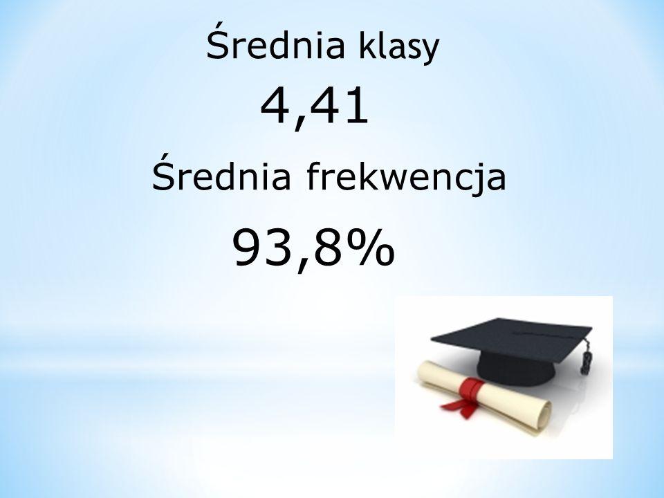 Średnia klasy 4,41 Średnia frekwencja 93,8%