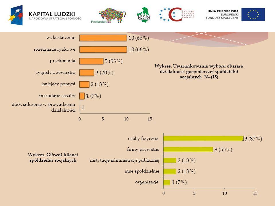 Wykres. Główni klienci spółdzielni socjalnych