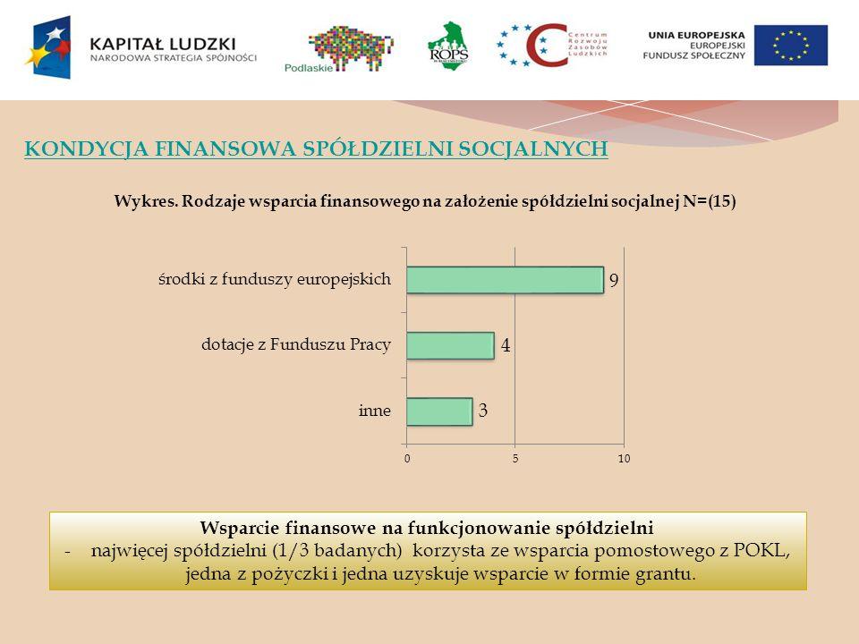 Wsparcie finansowe na funkcjonowanie spółdzielni