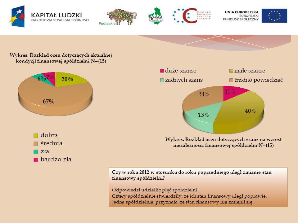Wykres. Rozkład ocen dotyczących aktualnej kondycji finansowej spółdzielni N=(15)