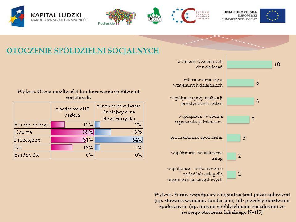 Wykres. Ocena możliwości konkurowania spółdzielni socjalnych: