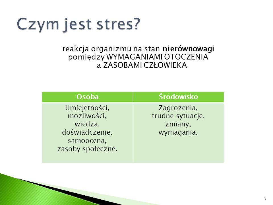 Czym jest stres reakcja organizmu na stan nierównowagi pomiędzy WYMAGANIAMI OTOCZENIA a ZASOBAMI CZŁOWIEKA