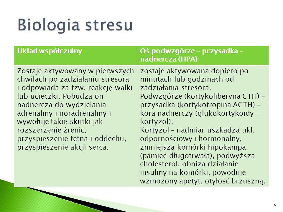 Biologia stresu Układ współczulny