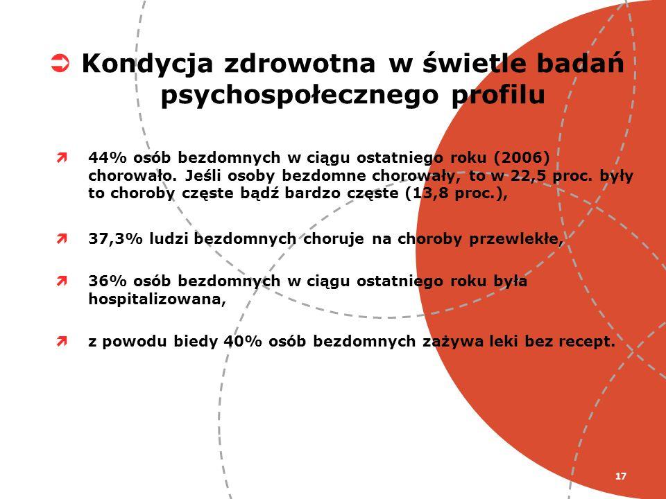 Kondycja zdrowotna w świetle badań psychospołecznego profilu