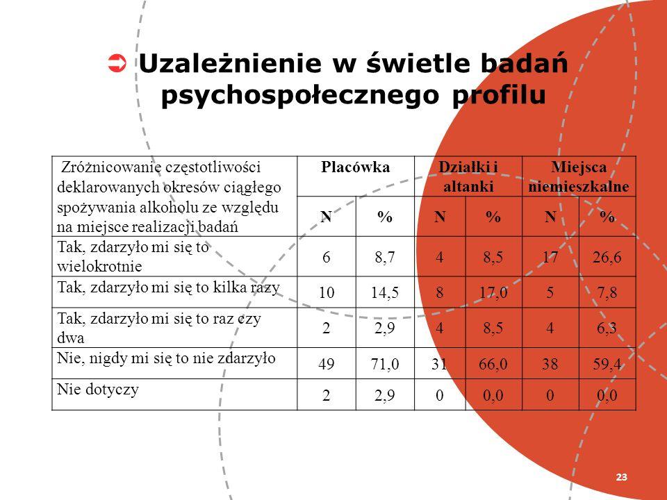 Uzależnienie w świetle badań psychospołecznego profilu