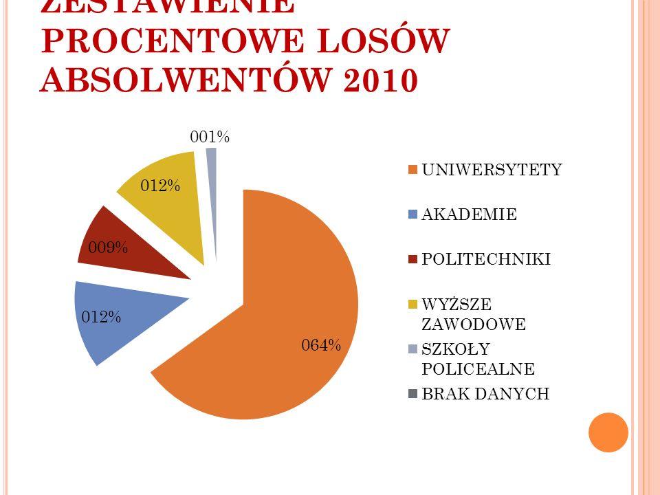 ZESTAWIENIE PROCENTOWE LOSÓW ABSOLWENTÓW 2010