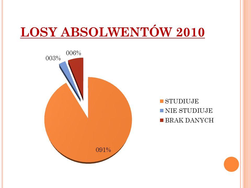 LOSY ABSOLWENTÓW 2010
