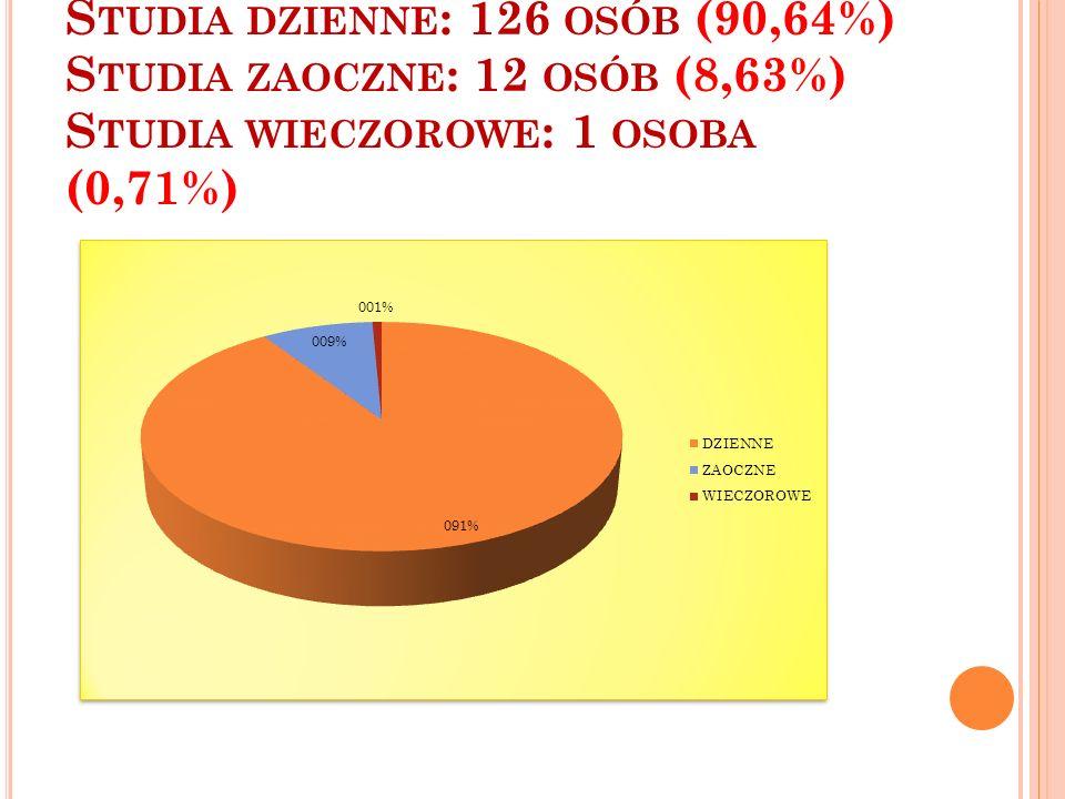 Studia dzienne: 126 osób (90,64%) Studia zaoczne: 12 osób (8,63%) Studia wieczorowe: 1 osoba (0,71%)