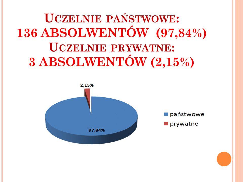 Uczelnie państwowe: 136 ABSOLWENTÓW (97,84%) Uczelnie prywatne: 3 ABSOLWENTÓW (2,15%)