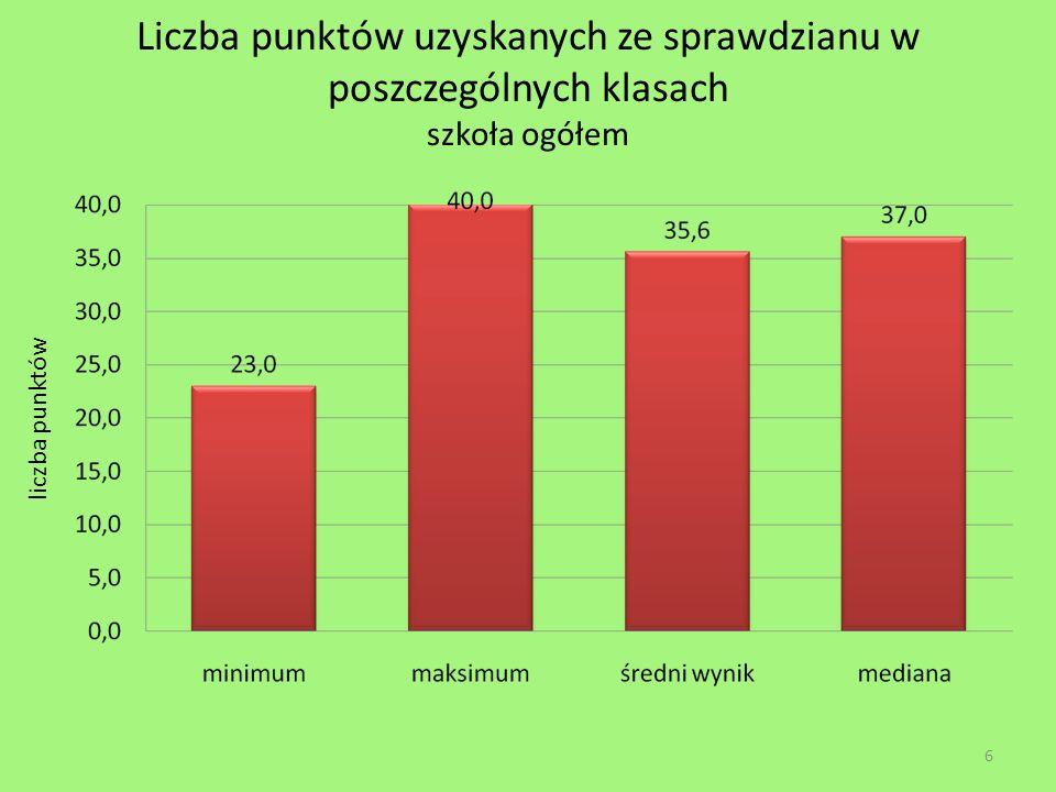 Liczba punktów uzyskanych ze sprawdzianu w poszczególnych klasach szkoła ogółem