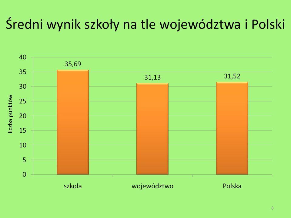 Średni wynik szkoły na tle województwa i Polski