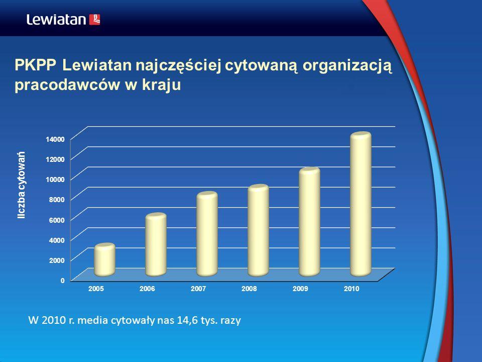 PKPP Lewiatan najczęściej cytowaną organizacją pracodawców w kraju