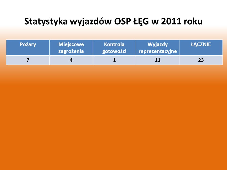 Statystyka wyjazdów OSP ŁĘG w 2011 roku