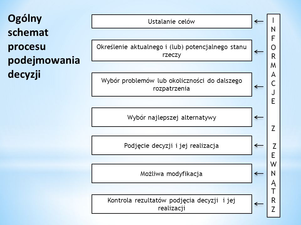 Ogólny schemat procesu podejmowania decyzji I N F O R M A C J E Z W Ą