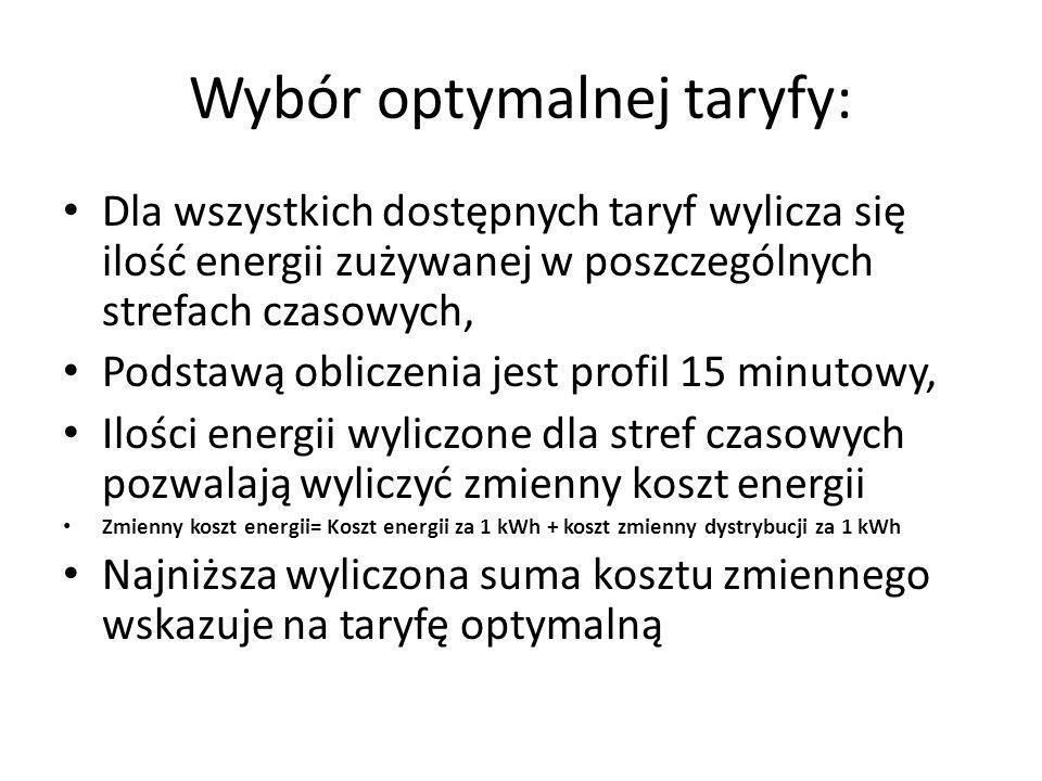 Wybór optymalnej taryfy: