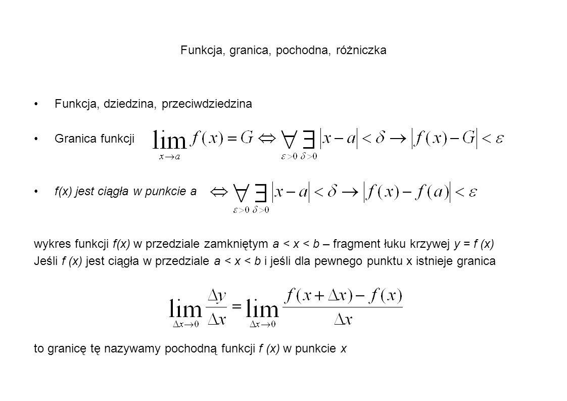 Funkcja, granica, pochodna, różniczka