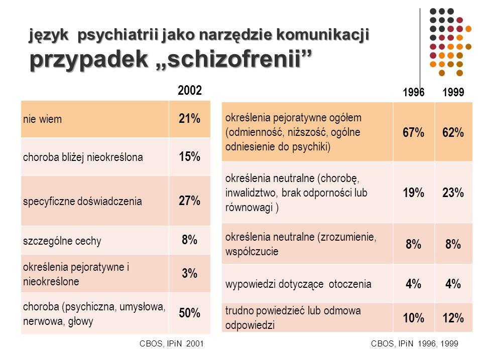 """język psychiatrii jako narzędzie komunikacji przypadek """"schizofrenii"""