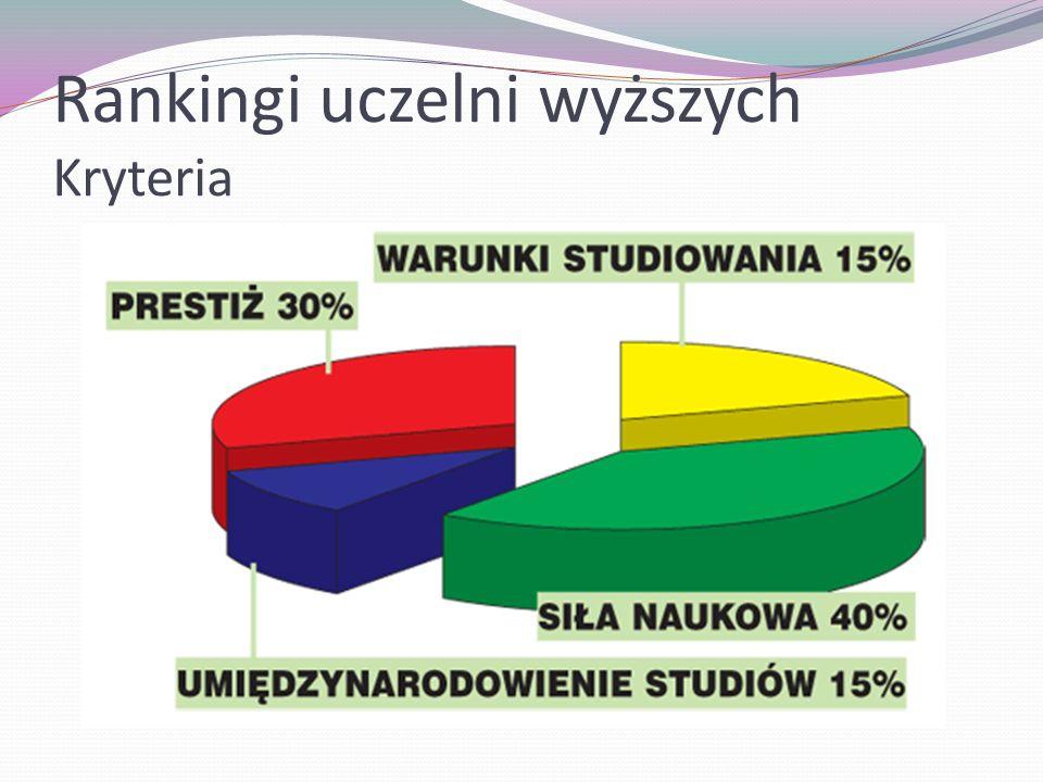 Rankingi uczelni wyższych Kryteria