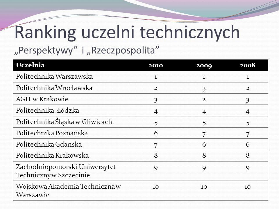 """Ranking uczelni technicznych """"Perspektywy i """"Rzeczpospolita"""