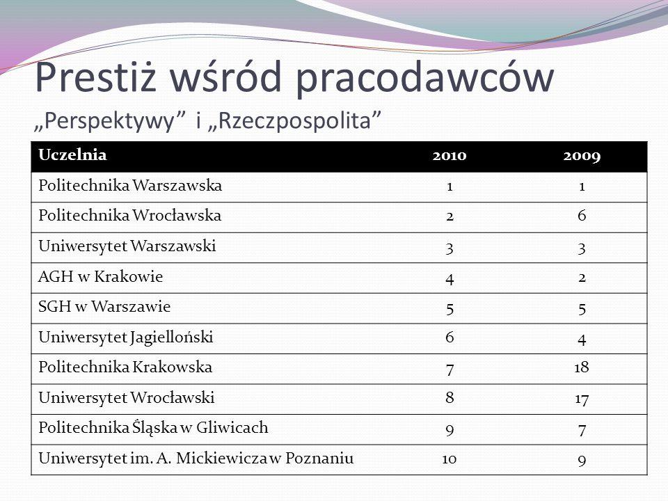 """Prestiż wśród pracodawców """"Perspektywy i """"Rzeczpospolita"""