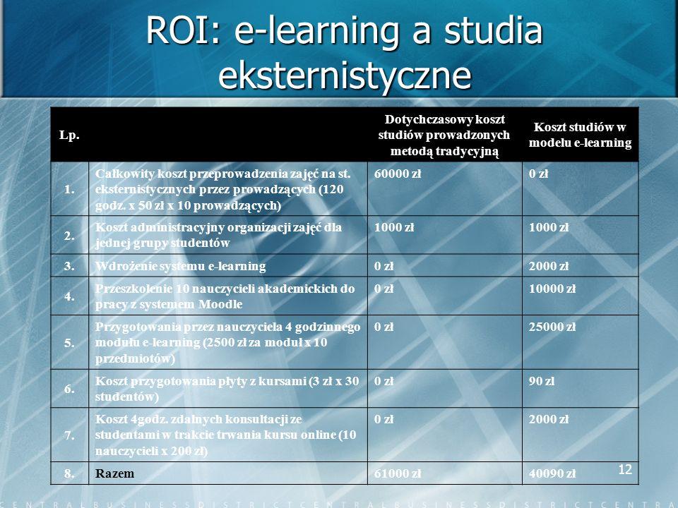 ROI: e-learning a studia eksternistyczne