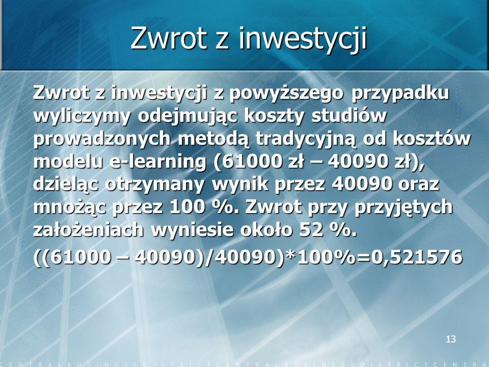 Zwrot z inwestycji