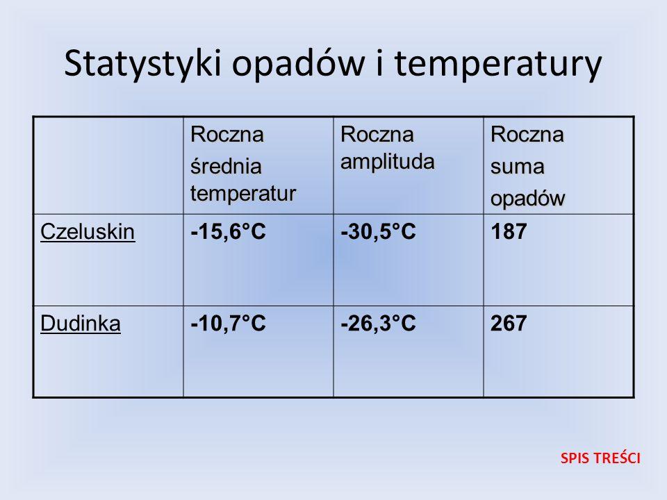 Statystyki opadów i temperatury