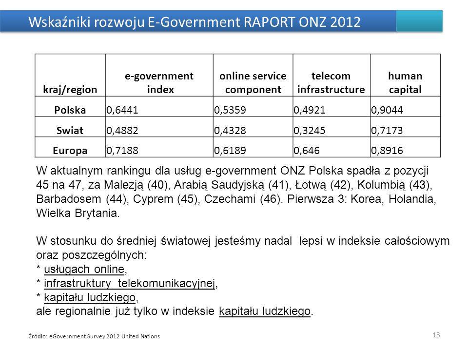 Wskaźniki rozwoju E-Government RAPORT ONZ 2012