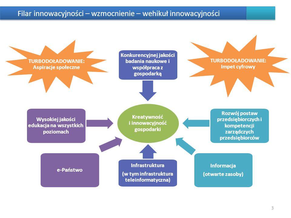 Filar innowacyjności – wzmocnienie – wehikuł innowacyjności
