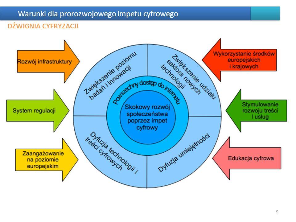 Warunki dla prorozwojowego impetu cyfrowego